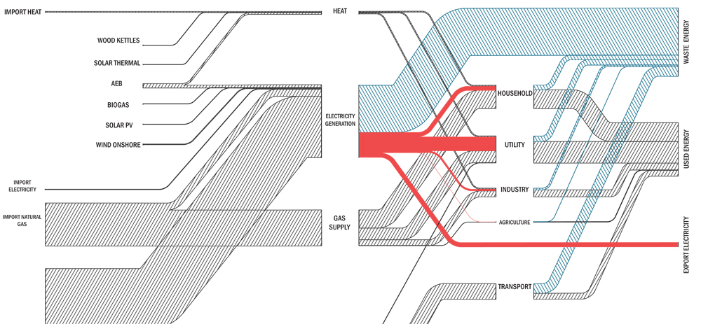 Sankey diagram current 05022015 compact curved hatched