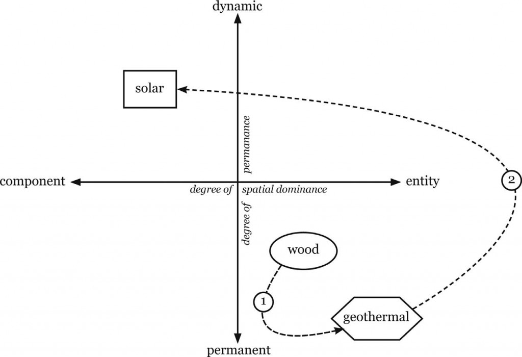 2018 Typology of energy landscapes PASQUALETTI and STREMKE